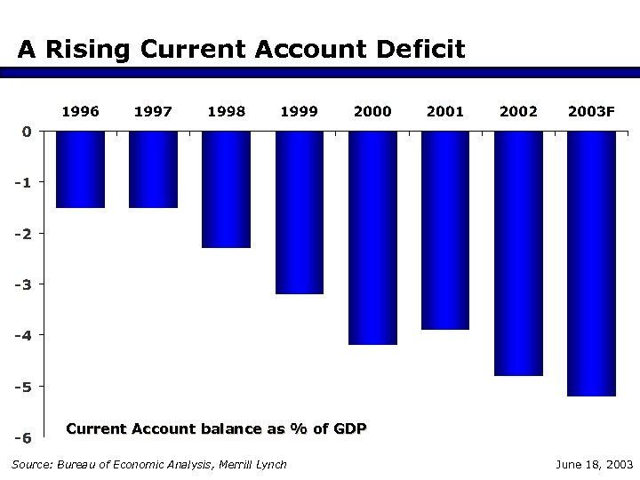 A Rising Current Account Deficit Current Account balance as % of GDP Source: Bureau