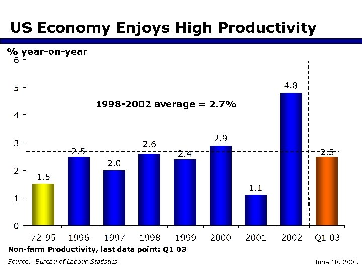 US Economy Enjoys High Productivity % year-on-year 1998 -2002 average = 2. 7% Non-farm