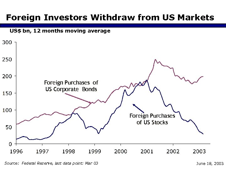 Foreign Investors Withdraw from US Markets US$ bn, 12 months moving average Foreign Purchases