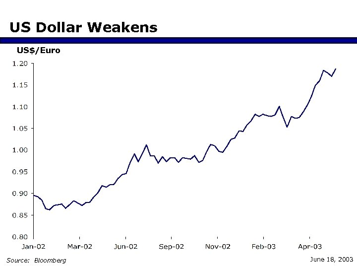 US Dollar Weakens US$/Euro Source: Bloomberg June 18, 2003