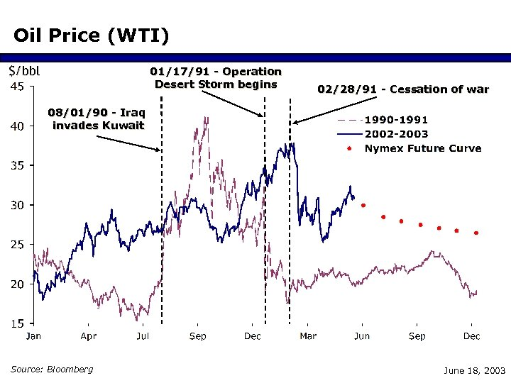Oil Price (WTI) $/bbl 01/17/91 - Operation Desert Storm begins 02/28/91 - Cessation of