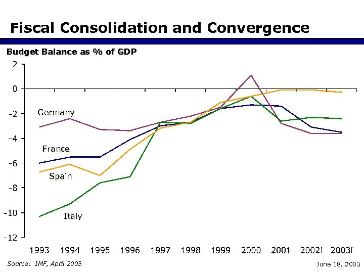 Fiscal Consolidation and Convergence Budget Balance as % of GDP Germany France Spain Italy