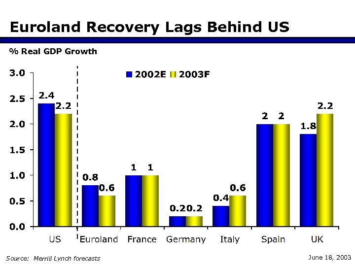 Euroland Recovery Lags Behind US % Real GDP Growth Source: Merrill Lynch forecasts June