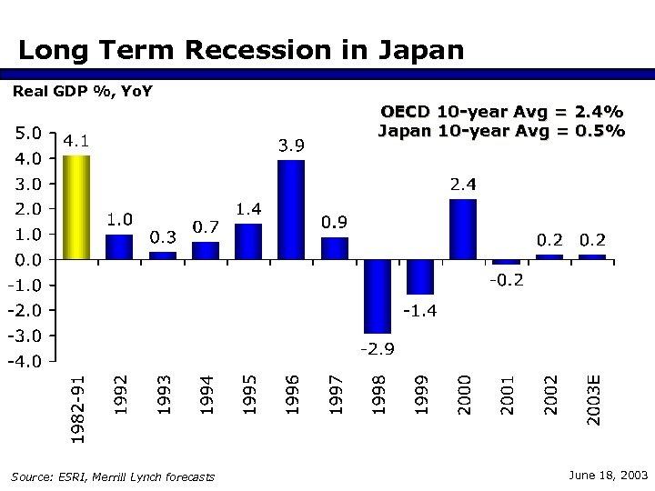 Long Term Recession in Japan Real GDP %, Yo. Y OECD 10 -year Avg