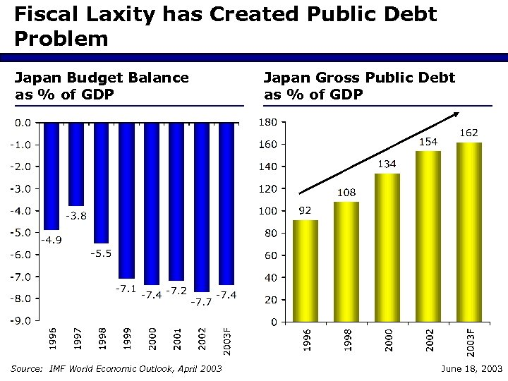 Fiscal Laxity has Created Public Debt Problem Japan Budget Balance as % of GDP