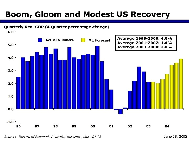 Boom, Gloom and Modest US Recovery Quarterly Real GDP (4 Quarter percentage change) Actual