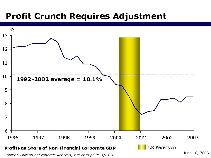 Profit Crunch Requires Adjustment % 1992 -2002 average = 10. 1% Profits as Share