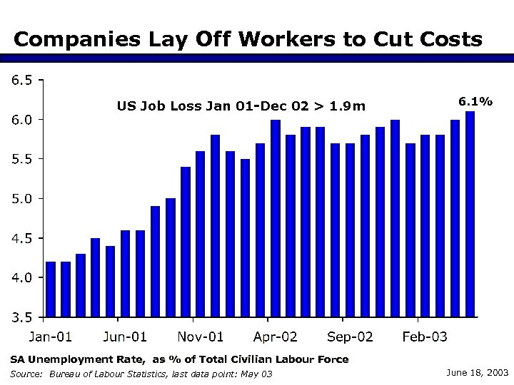 Companies Lay Off Workers to Cut Costs US Job Loss Jan 01 -Dec 02