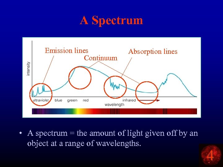 A Spectrum Emission lines Continuum Absorption lines • A spectrum = the amount of