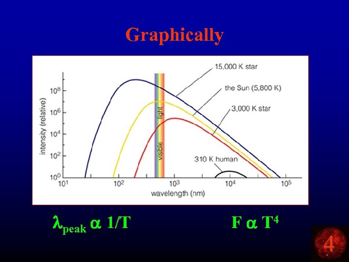 Graphically lpeak a 1/T F a T 4 4