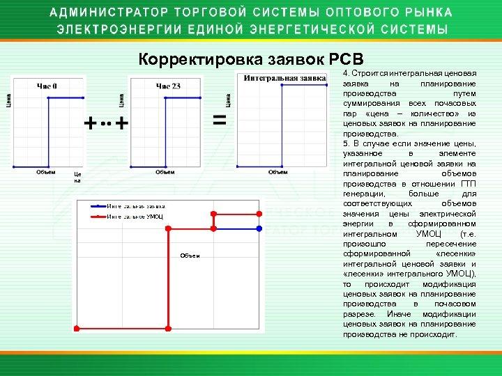 Корректировка заявок РСВ Це на Объем 4. Строится интегральная ценовая заявка на планирование производства