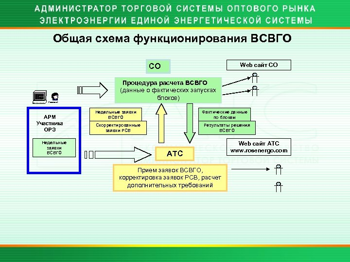 Общая схема функционирования ВСВГО Web сайт СО СО Процедура расчета ВСВГО (данные о фактических