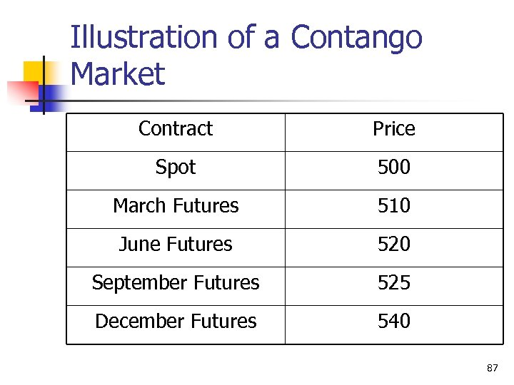 Illustration of a Contango Market Contract Price Spot 500 March Futures 510 June Futures