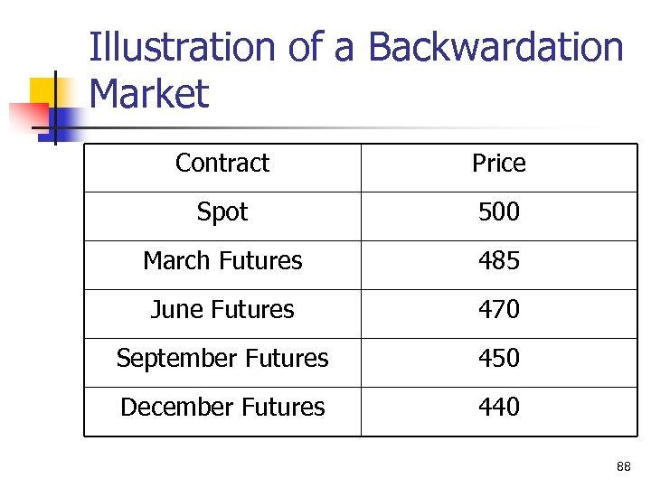 Illustration of a Backwardation Market Contract Price Spot 500 March Futures 485 June Futures