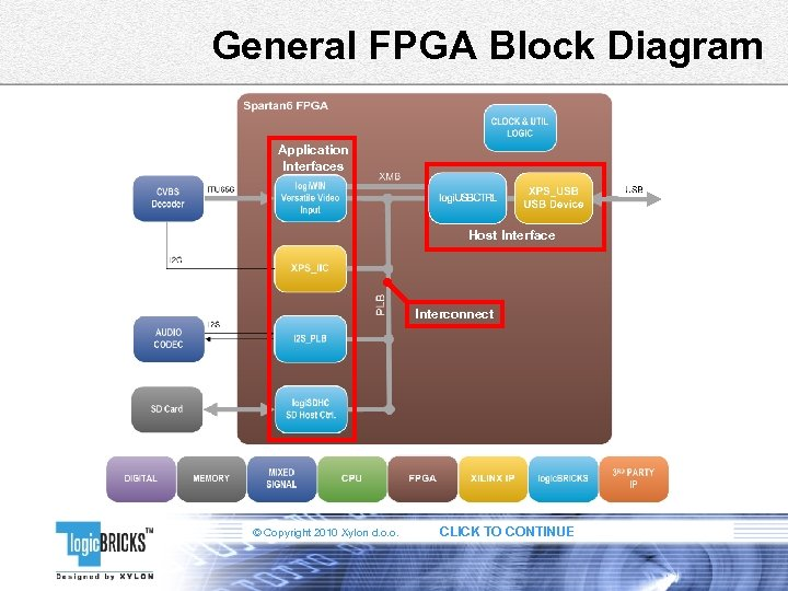 General FPGA Block Diagram Application Interfaces Host Interface Interconnect © Copyright 2010 Xylon d.