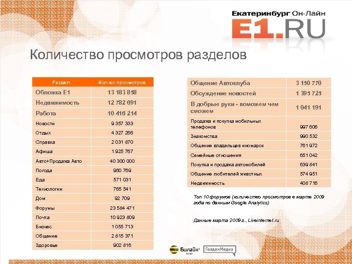 Количество просмотров разделов Раздел: Кол-во просмотров Общение Автоклуба 3 150 770 Обложка Е 1