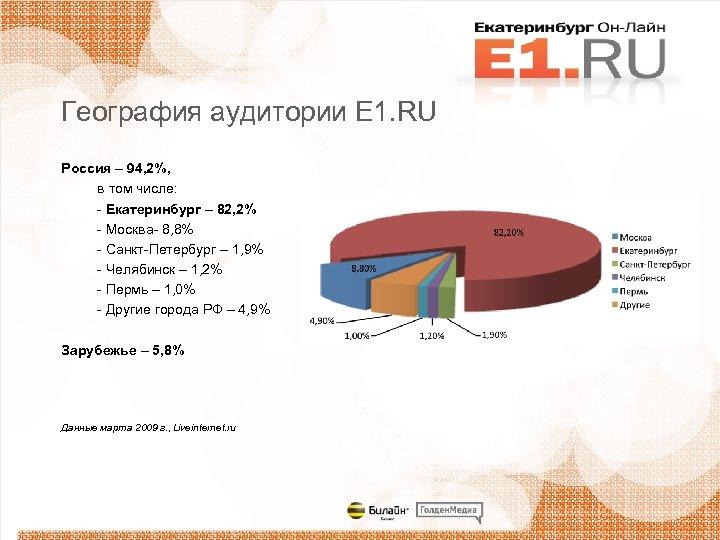 География аудитории Е 1. RU Россия – 94, 2%, в том числе: - Екатеринбург