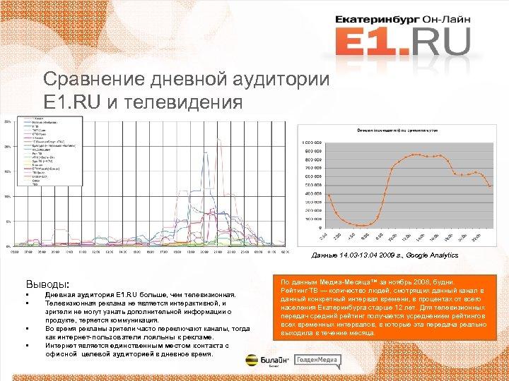 Сравнение дневной аудитории E 1. RU и телевидения Данные 14. 03 -13. 04 2009