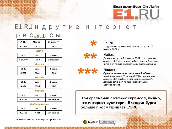 E 1. RU и другие интернет ресурсы Новости E 1. RU* Mail. ru** Яндекс***