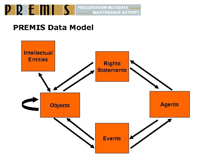 PREMIS Data Model Intellectual Entities Rights Statements Agents Objects Events