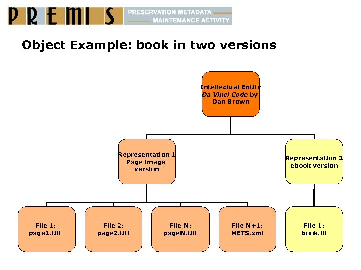 Object Example: book in two versions Intellectual Entity Da Vinci Code by Dan Brown