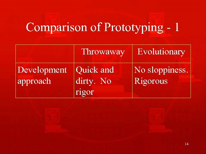 Comparison of Prototyping - 1 Throwaway Development Quick and approach dirty. No rigor Evolutionary