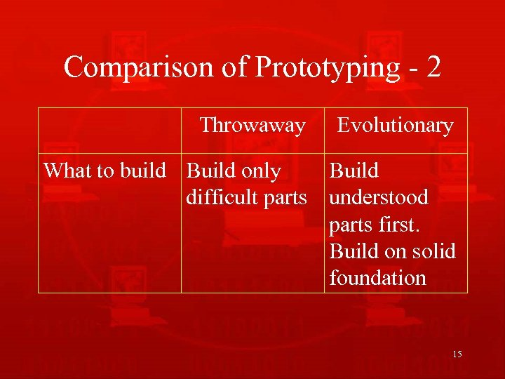 Comparison of Prototyping - 2 Throwaway Evolutionary What to build Build only Build difficult