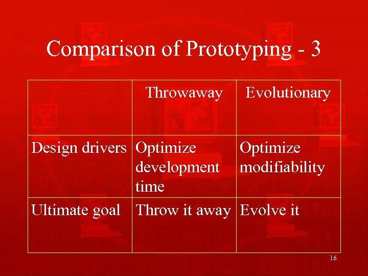 Comparison of Prototyping - 3 Throwaway Evolutionary Design drivers Optimize development modifiability time Ultimate