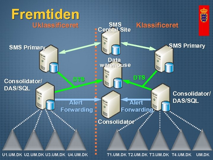 Fremtiden Uklassificeret Klassificeret SMS Central Site SMS Primary Data warehouse Consolidator/ DAS/SQL DTS Alert