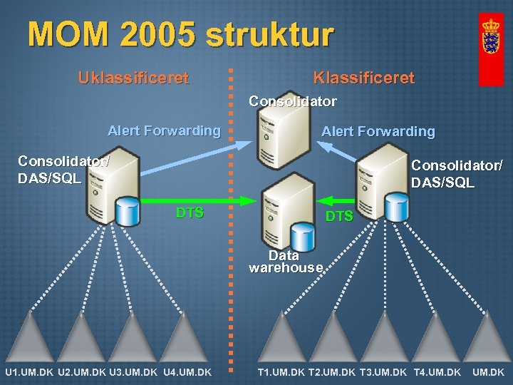 MOM 2005 struktur Uklassificeret Klassificeret Consolidator Alert Forwarding Consolidator/ DAS/SQL DTS Data warehouse U