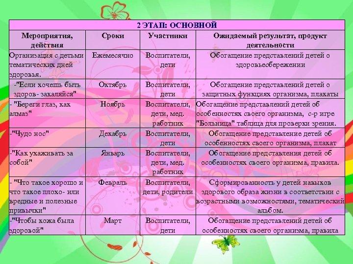 2 ЭТАП: ОСНОВНОЙ Мероприятия, Сроки Участники Ожидаемый результат, продукт действия деятельности Организация с детьми