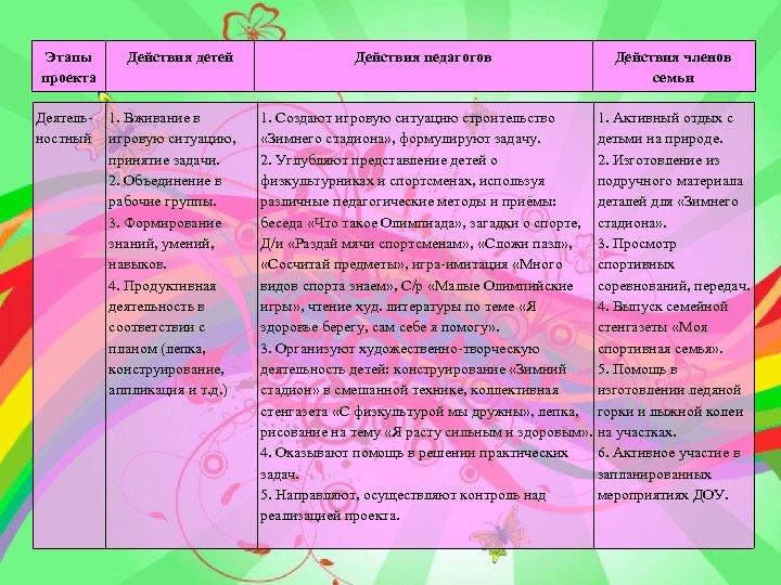 Этапы проекта Деятельностный Действия детей 1. Вживание в игровую ситуацию, принятие задачи. 2. Объединение