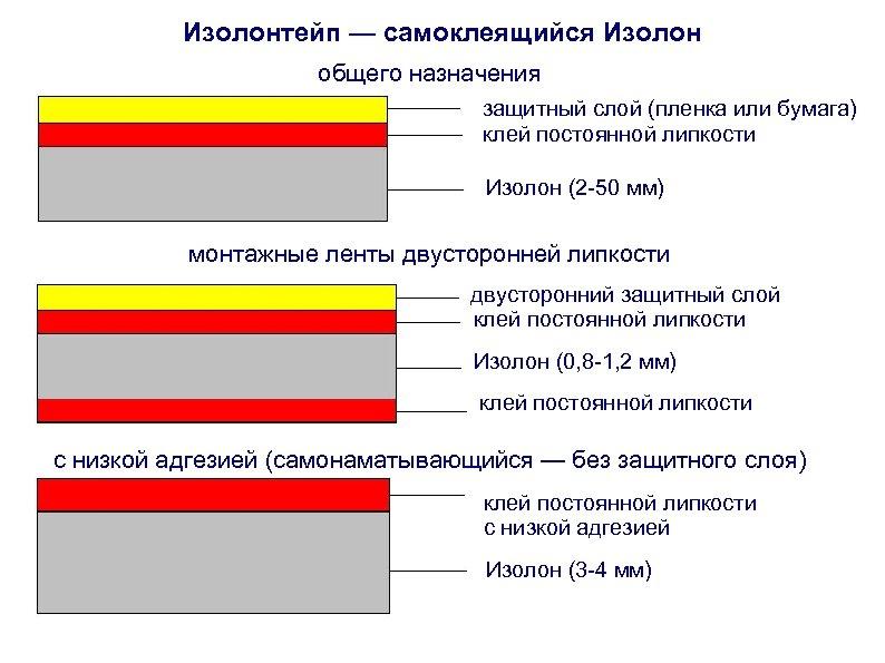 Изолонтейп — самоклеящийся Изолон общего назначения защитный слой (пленка или бумага) клей постоянной липкости