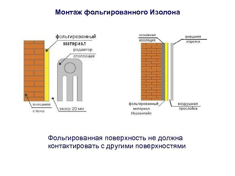 Монтаж фольгированного Изолона Фольгированная поверхность не должна контактировать с другими поверхностями