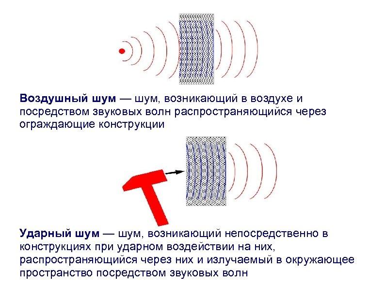 Воздушный шум — шум, возникающий в воздухе и посредством звуковых волн распространяющийся через ограждающие