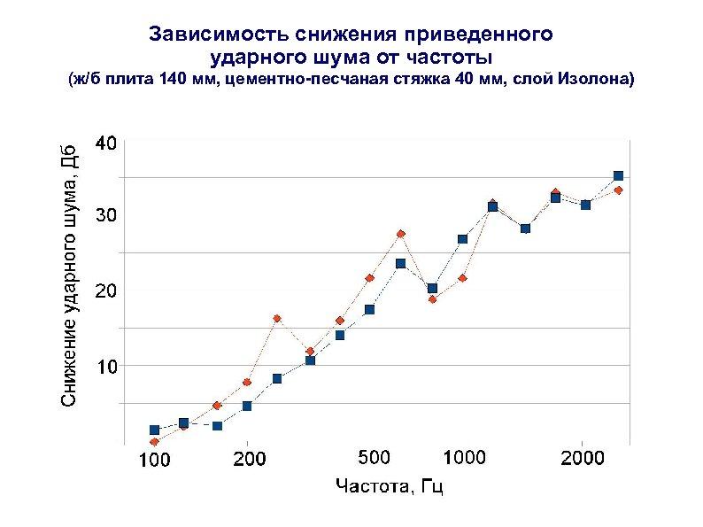 Зависимость снижения приведенного ударного шума от частоты (ж/б плита 140 мм, цементно-песчаная стяжка 40
