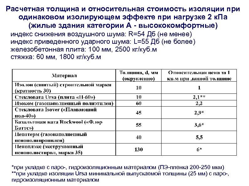Расчетная толщина и относительная стоимость изоляции при одинаковом изолирующем эффекте при нагрузке 2 к.