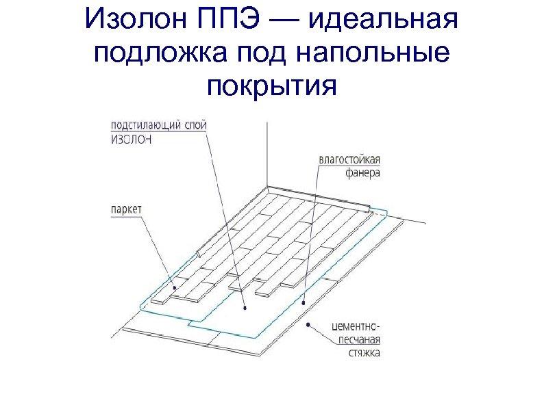 Изолон ППЭ — идеальная подложка под напольные покрытия