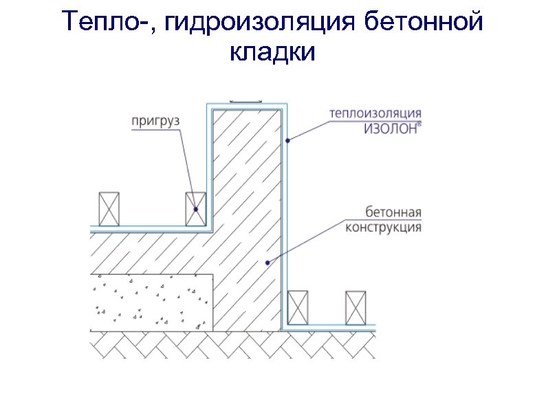 Тепло-, гидроизоляция бетонной кладки