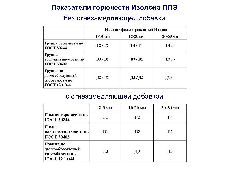 Показатели горючести Изолона ППЭ без огнезамедляющей добавки с огнезамедляющей добавкой