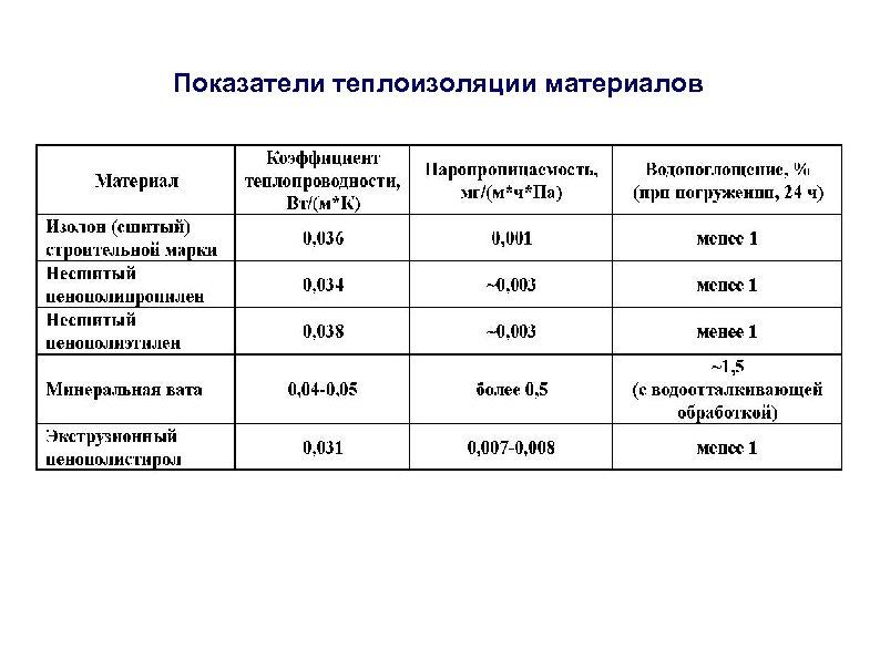 Показатели теплоизоляции материалов