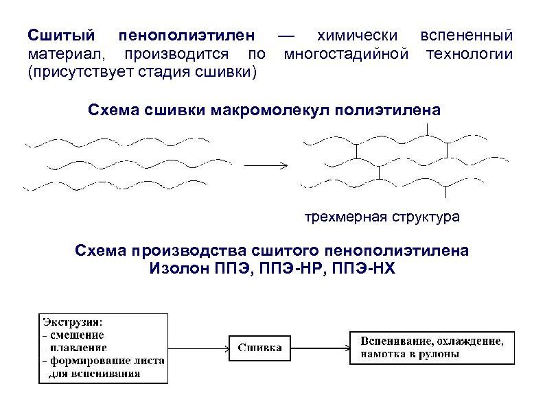 Cшитый пенополиэтилен — химически вспененный материал, производится по многостадийной технологии (присутствует стадия сшивки) Схема