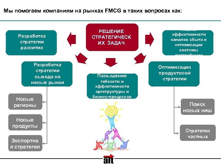 Мы помогаем компаниям на рынках FMCG в таких вопросах как: Разработка стратегии развития Разработка