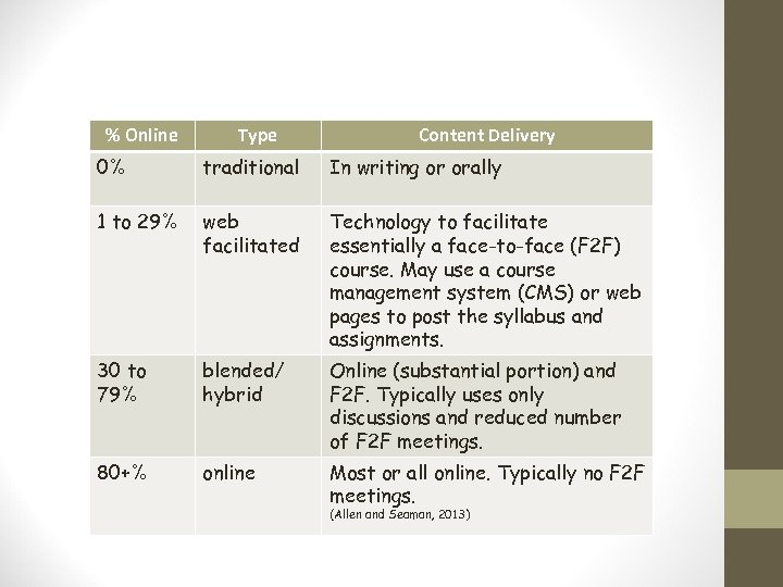 % Online Type Content Delivery 0% traditional In writing or orally 1 to 29%