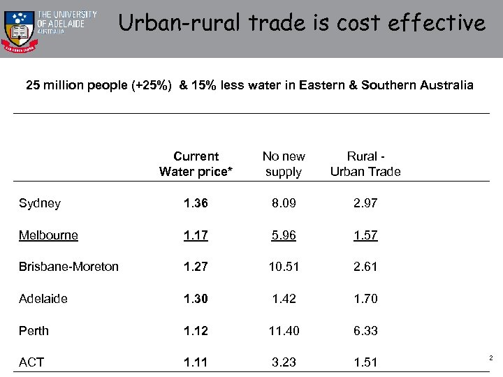 Urban-rural trade is cost effective 25 million people (+25%) & 15% less water in