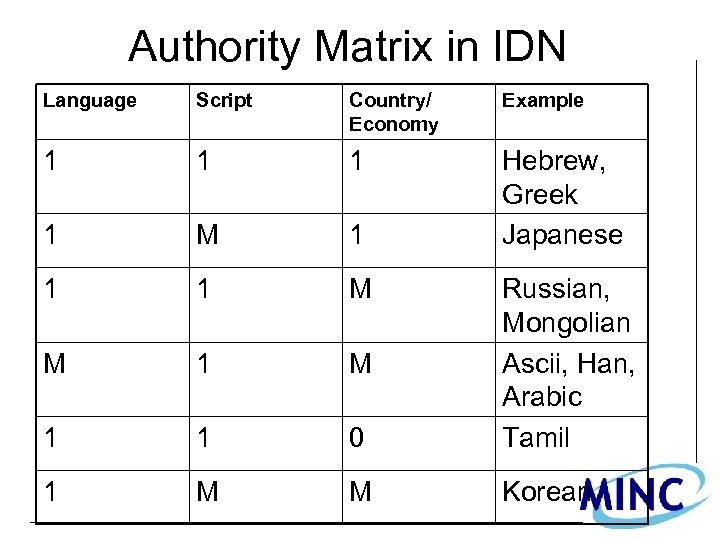 Authority Matrix in IDN Language Script Country/ Economy Example 1 1 M 1 Hebrew,