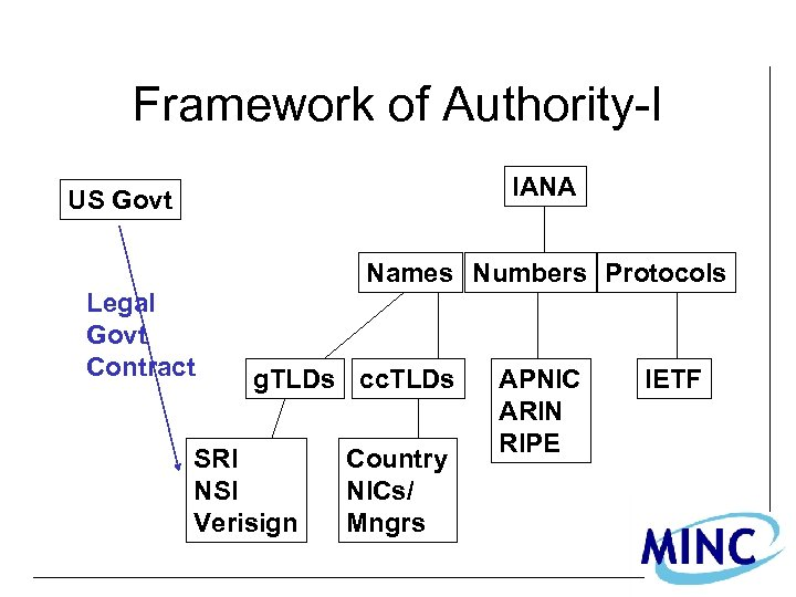 Framework of Authority-I IANA US Govt Names Numbers Protocols Legal Govt Contract g. TLDs