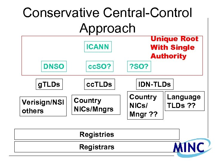Conservative Central-Control Approach Unique Root With Single Authority ICANN DNSO g. TLDs Verisign/NSI others