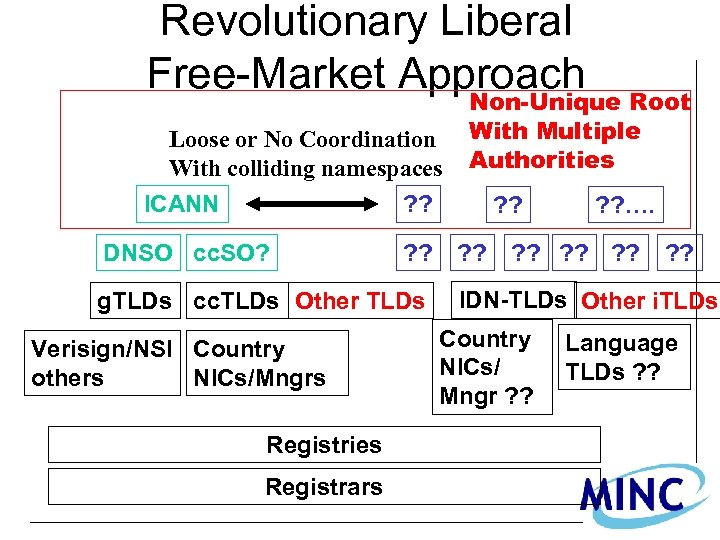 Revolutionary Liberal Free-Market Approach Loose or No Coordination With colliding namespaces ICANN ? ?