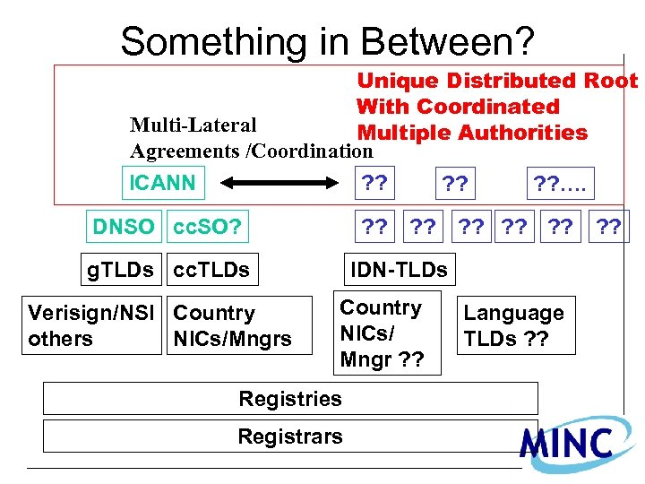 Something in Between? Unique Distributed Root With Coordinated Multi-Lateral Multiple Authorities Agreements /Coordination ICANN